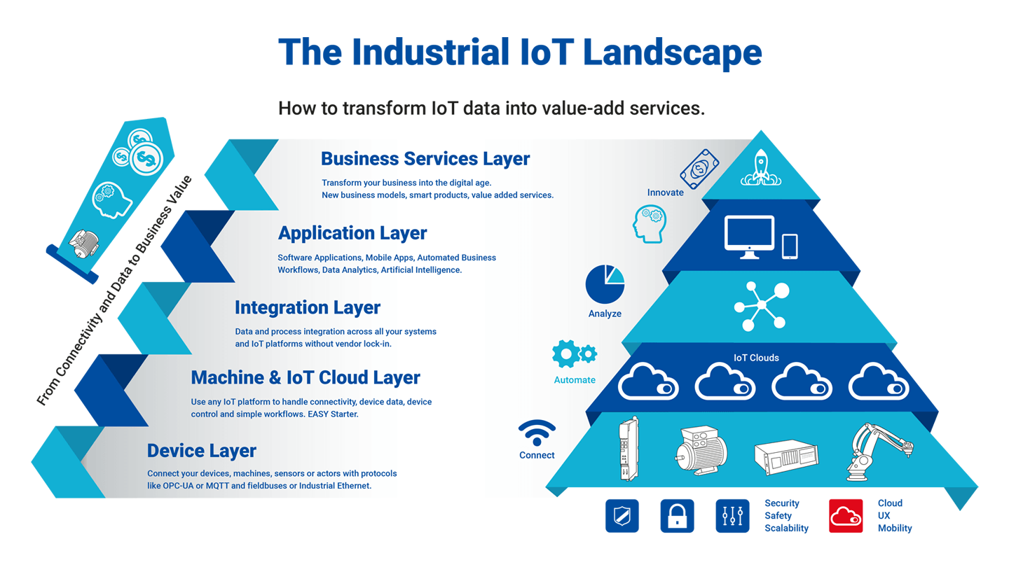 industrial iot landscape diagram
